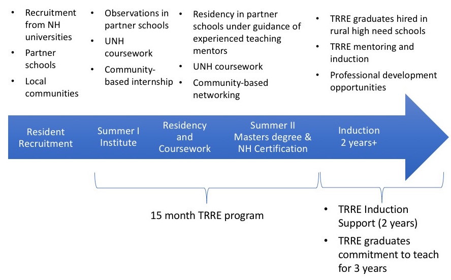 TRRE overview